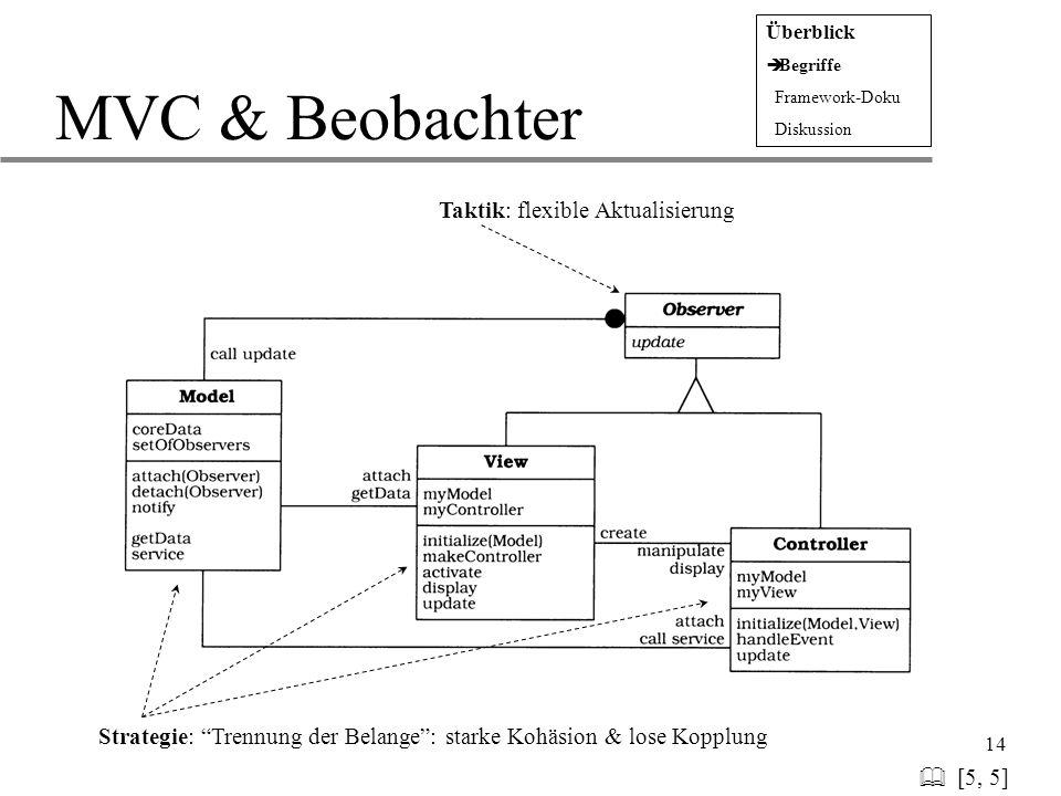 MVC & Beobachter & [5, 5] Taktik: flexible Aktualisierung